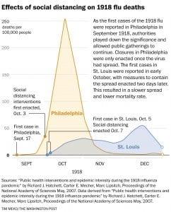 Washington Post - Spanish Flu